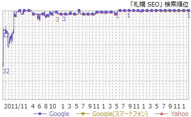 1SEO 札幌