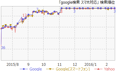 3Google検索スマホ対応