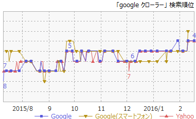 4Googleクローラー