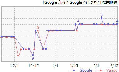 4Googleプレイス Googleマイビジネス