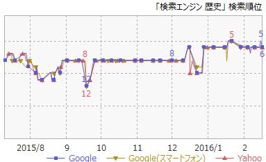 6検索エンジン歴史
