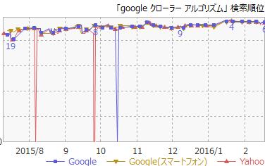 6Googleクローラーアルゴリズム