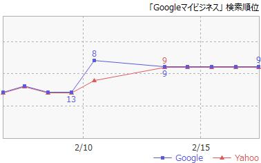 9Googleマイビジネス